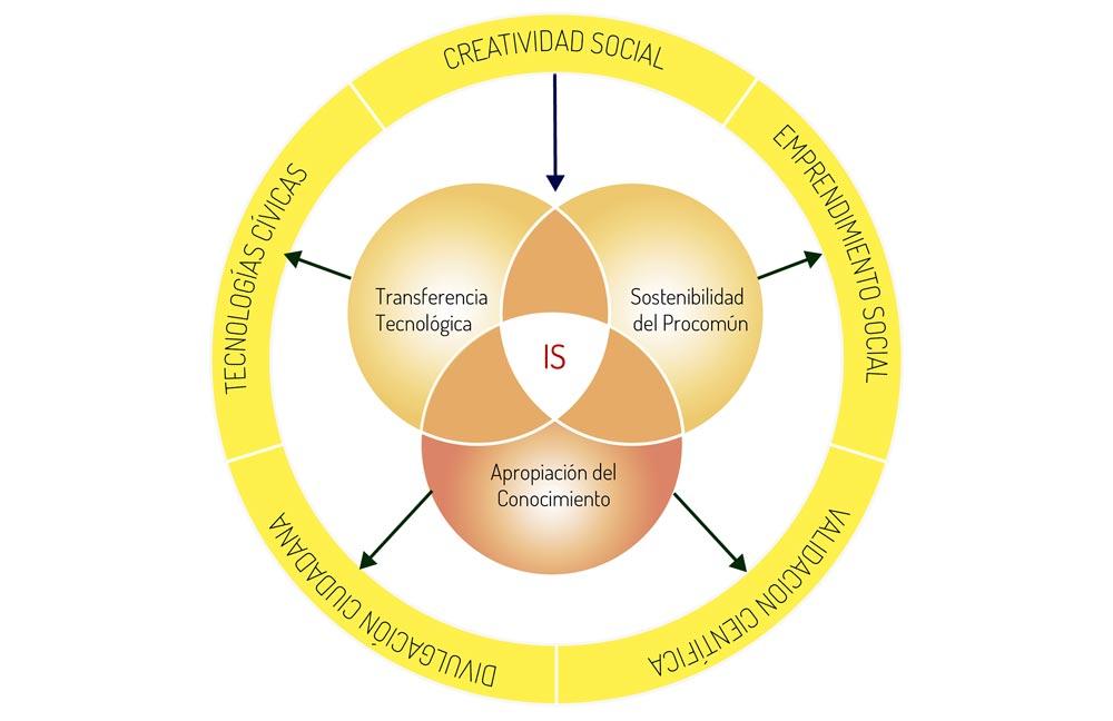maestria-inovacion-social-para-el-cambio-udenar-periodico