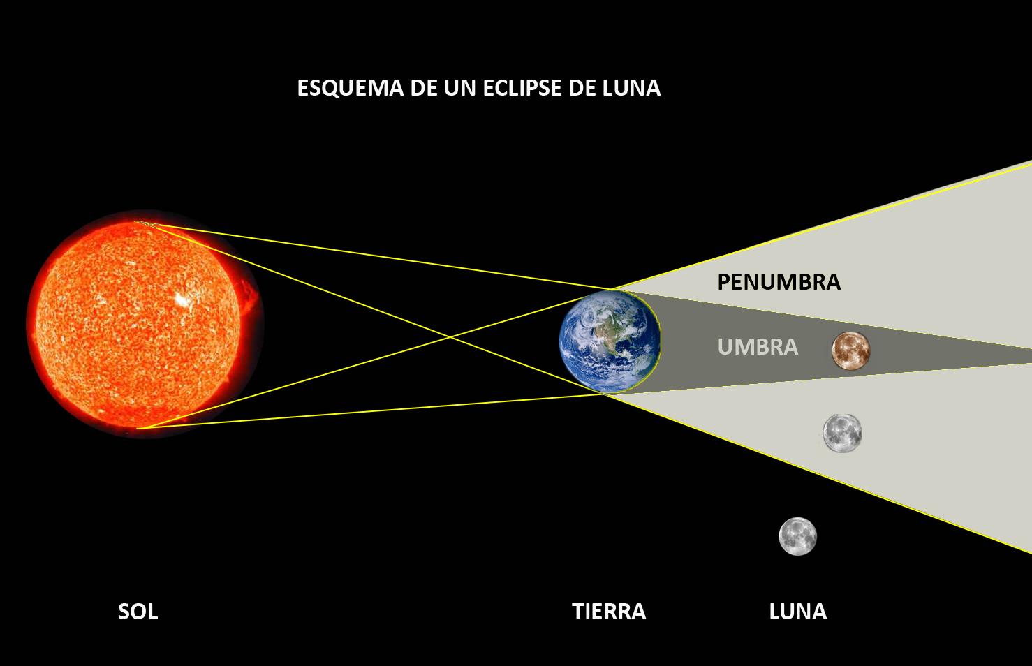 Eclipse-Lunar-Esquema
