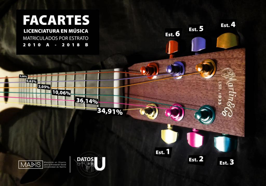 Porcentaje Matriculados por Estrato gitar