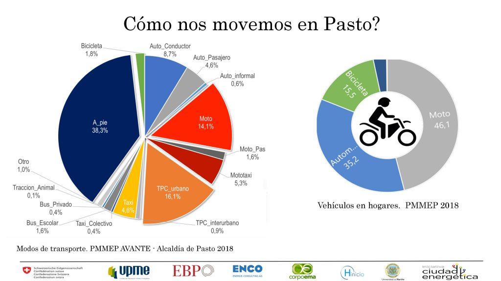 Presentacion eje precursor para movilidad sostenible 10