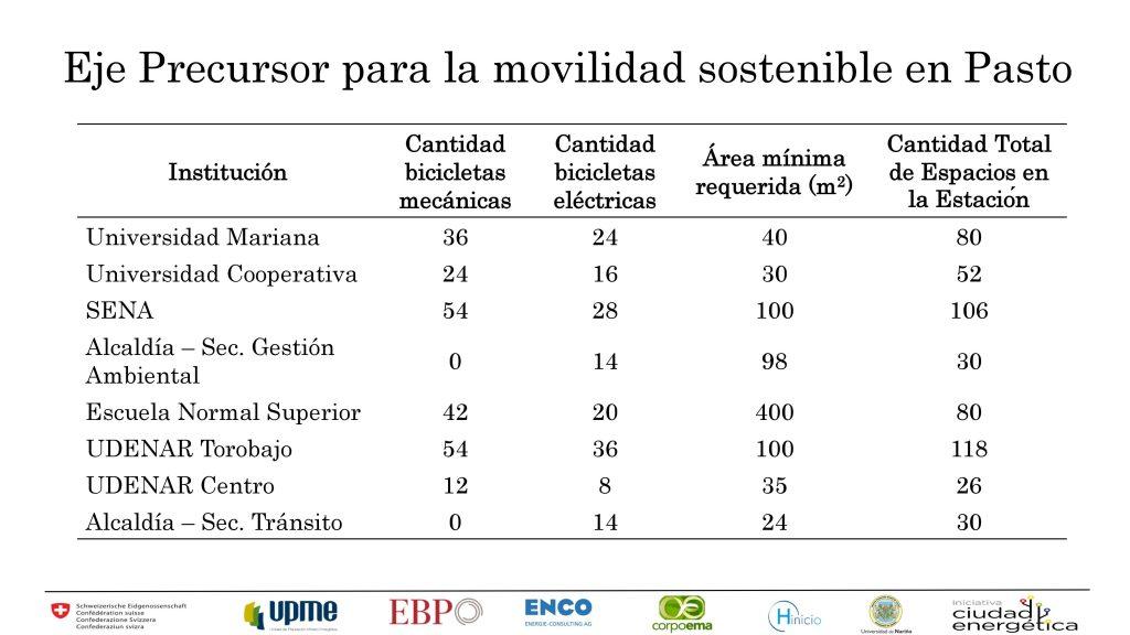 Presentacion eje precursor para movilidad sostenible 20