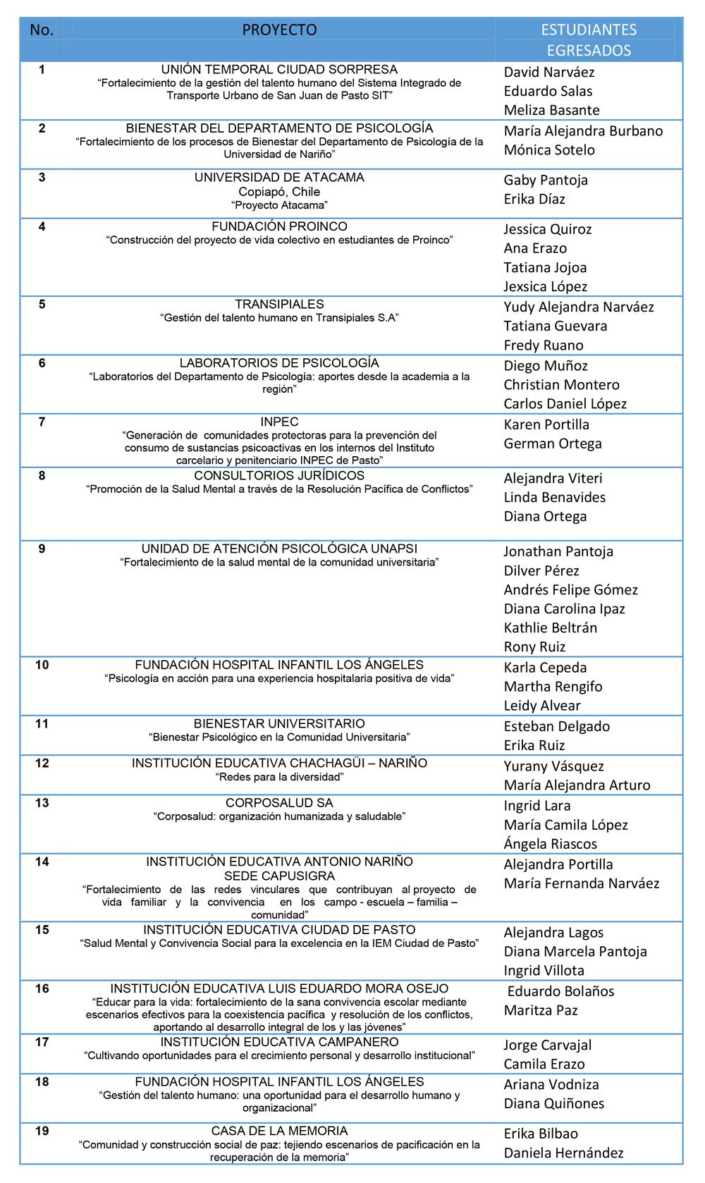 asignacion-pratica-profesional-psicologia-tabla-1