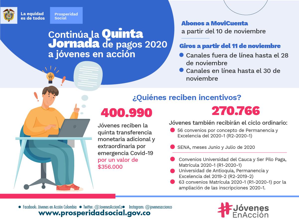5 CICLO DE LIQUIDACION 11.2020