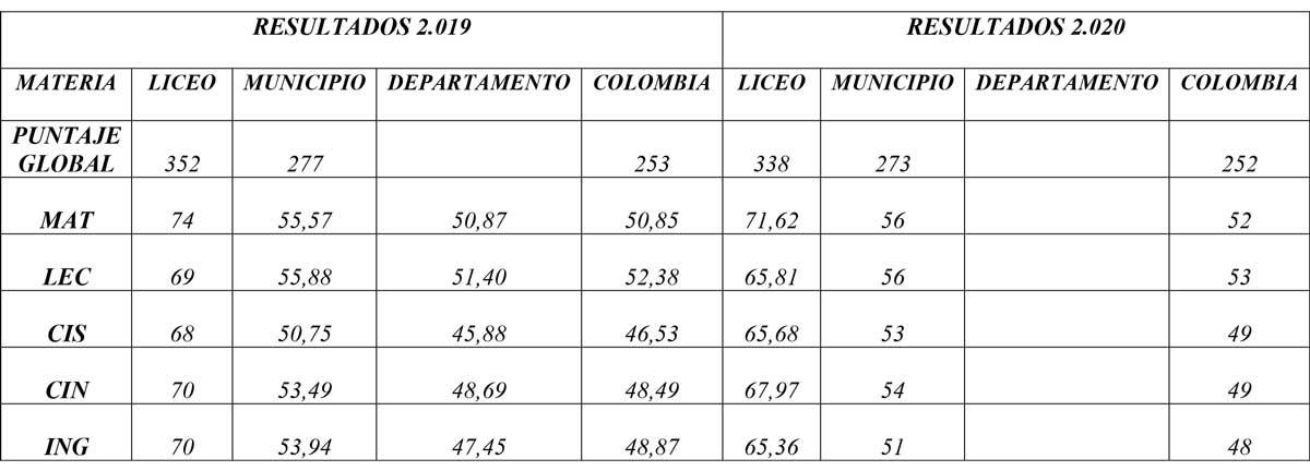 Fuente: Liceo de Bachillerato Universidad de Nariño