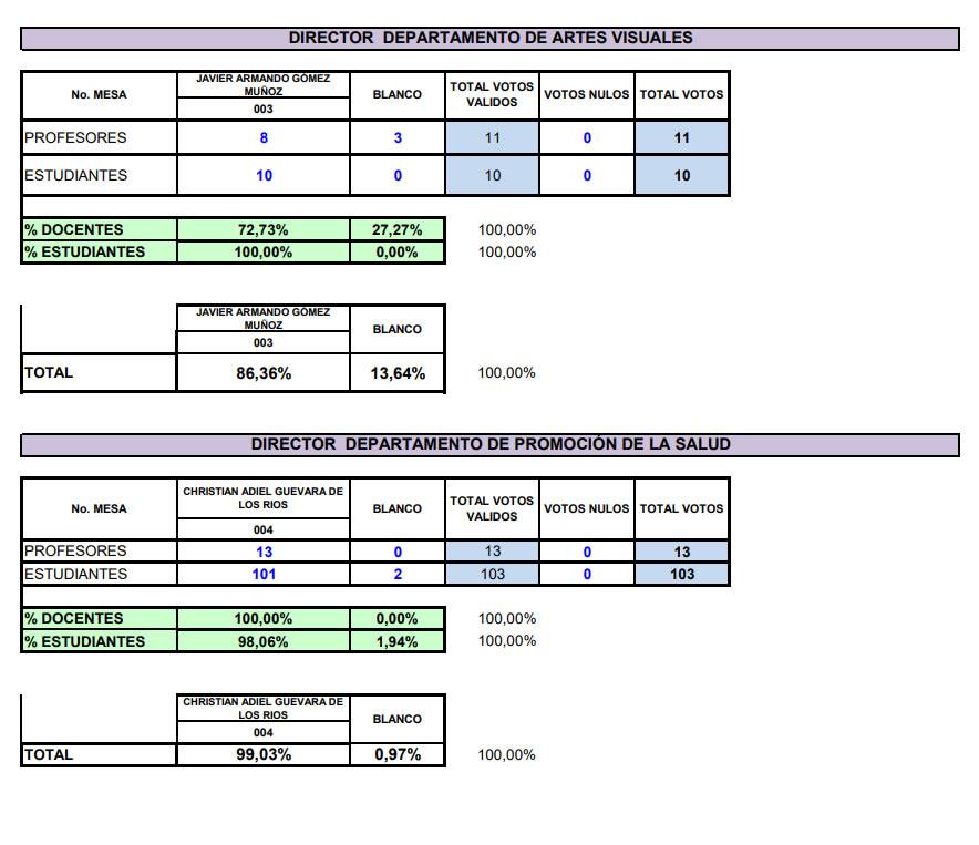 resultados2